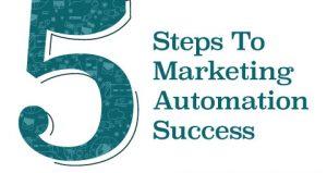 WSI Marketing Automation Image